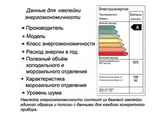 Данные об энергоэкономичности холодильника