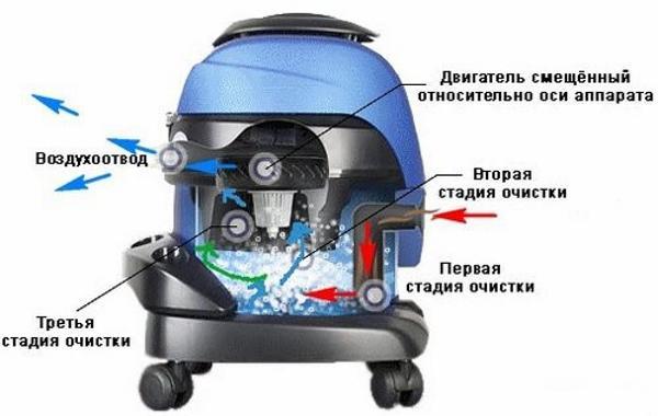Принцип работы пылесоса сепараторного типа