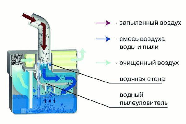 Схема работы пылесоса с аквафильтром