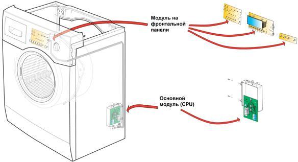 Расположение модуля в стиральной машине