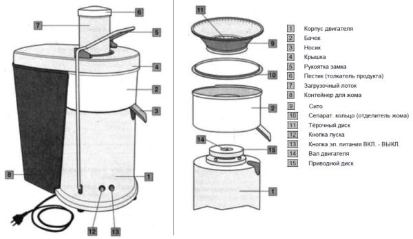 Устройство центробежной соковыжималки