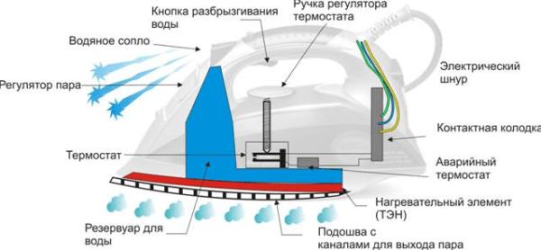 Устройство электрического утюга