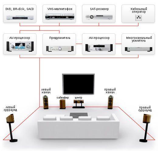 Схема кинотеатра