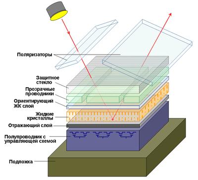 Схема ячейки LCoS-матрицы