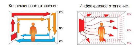 Схема работы инфракрасного обогревателя