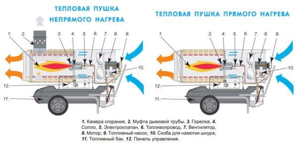 Устройство дизельной тепловой пушки
