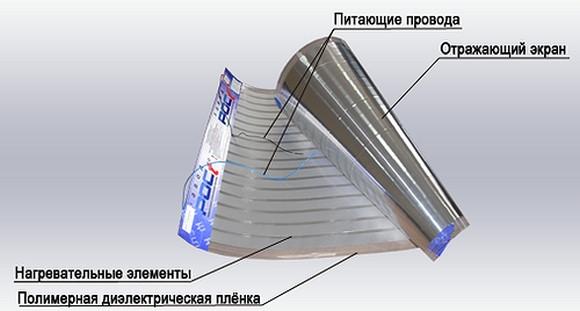 Принцип строения пленочного нагревателя