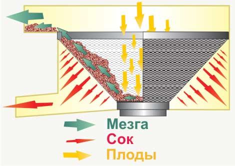 Схема работы сепаратора