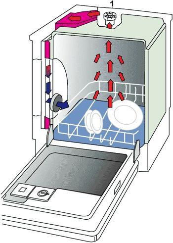 Циркуляция воздуха в посудомоечной машине