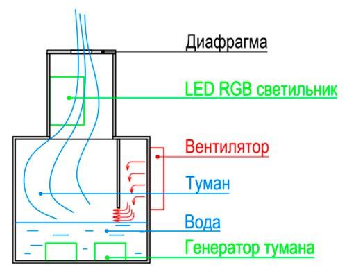 Устройство парогенератора для камина