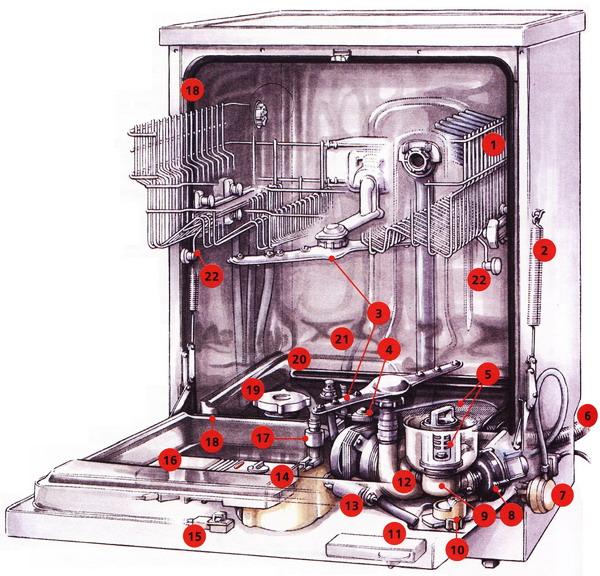 Схема разборки посудомоечной машины бош