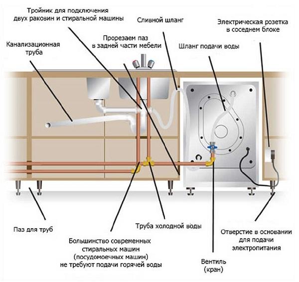 Как подключить к водопроводу