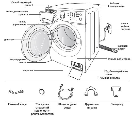 Строение стиральной машины