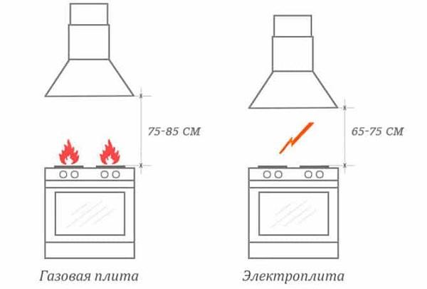 Расстояние от вытяжки до плиты