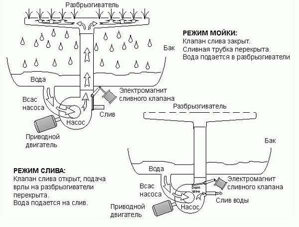 Схема работы машины