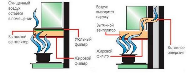 Конструкции техники