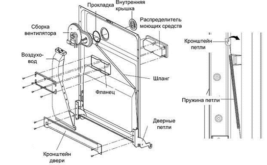 Система вентиляции и сушки