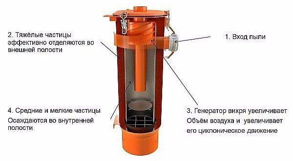 Принцип действия циклонного фильтра