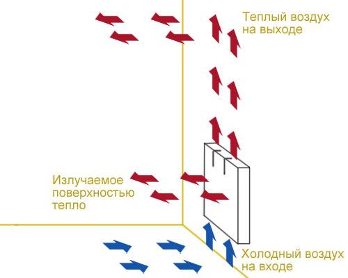 Принцип работы конвекторных радиаторов