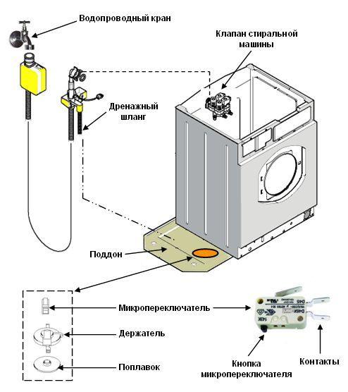 Аквастоп для стиральной машины: функции, виды, монтаж
