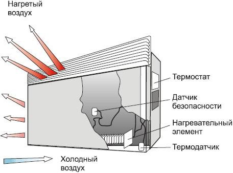 Как устроен конвектор