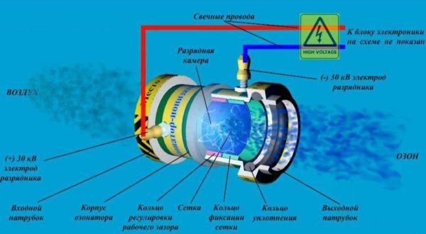 Схема озонатора