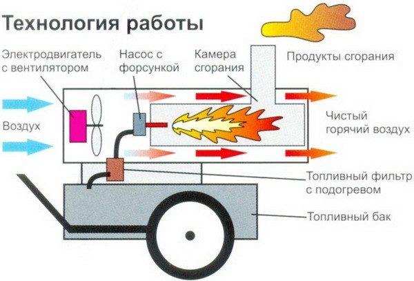 Принцип работы дизельного теплогенератора