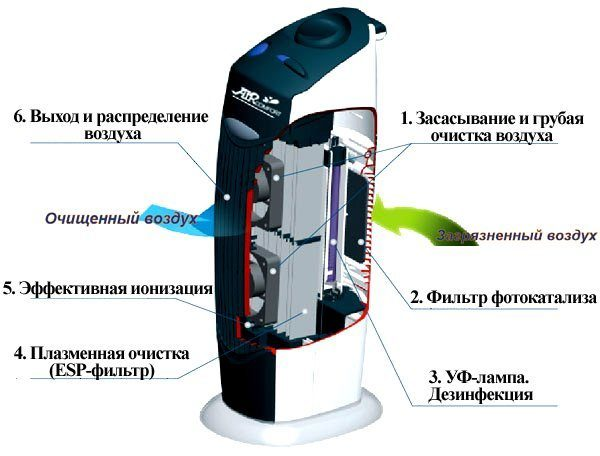 Принцип работы ионизатора