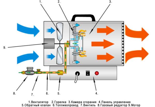 Устройство газового теплогенератора