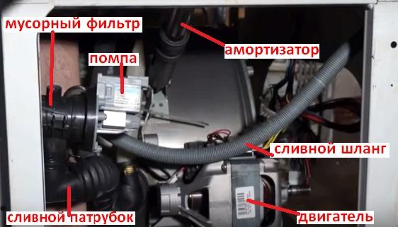 Расположение деталей в нижней части стиральной машины