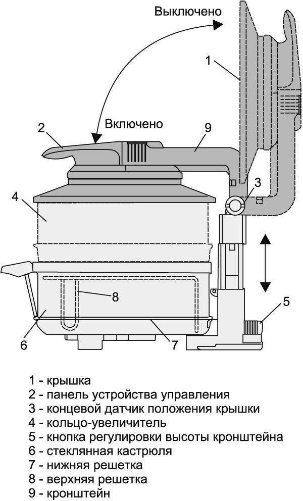 Конструкция аэрогриля