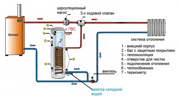 Подключение с трехходовым клапаном