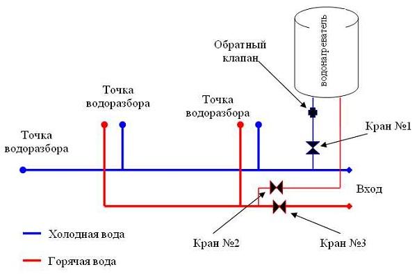 Принцип работы водонагревателя накопительного
