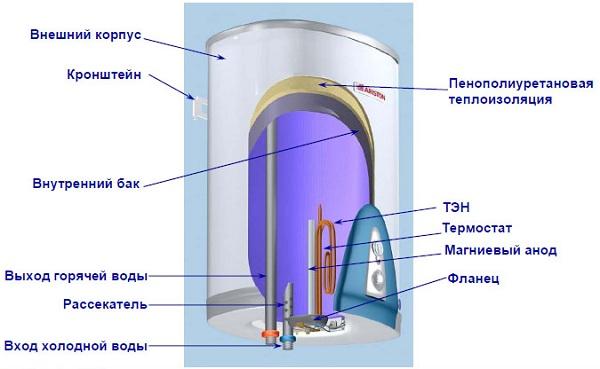 Устройство нагревателя Аристон
