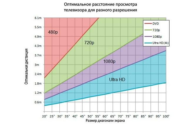 Расстояние для телевизора