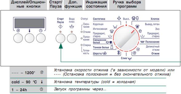Виды программ в стиральной машине