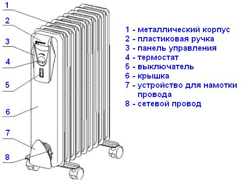 Конструкция масляного обогревателя