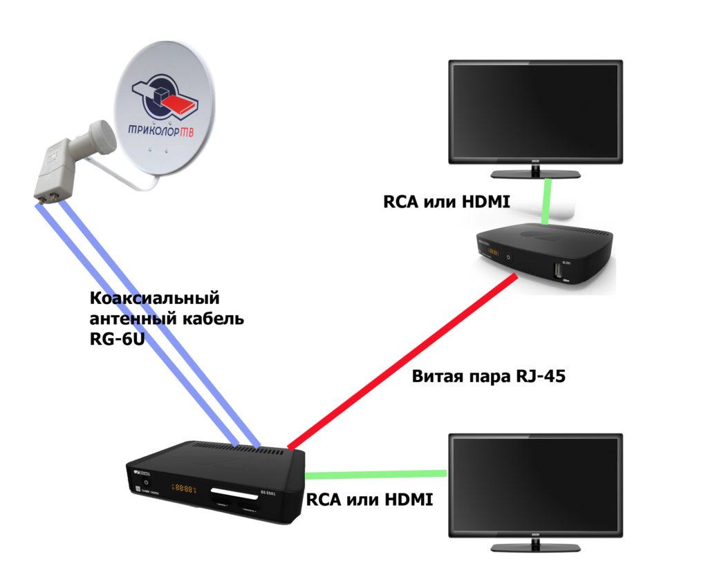 Установка триколор на два телевизора