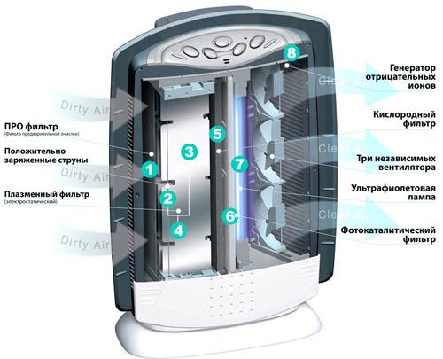 Принцип работы очистителя-ионизатора