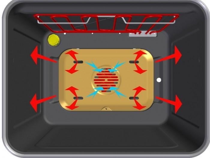 Конвекция в микроволновкеы