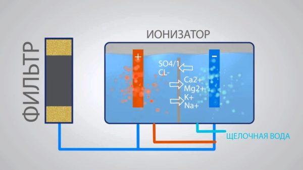 Схема работы ионизатора для воды