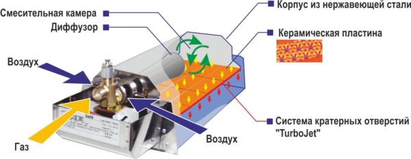 Устройство газового обогревателя