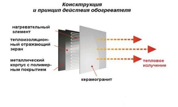 Принцип действия керамического конвектора