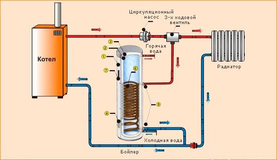 Косвенный водонагреватель