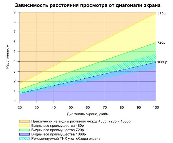 Диагональ и расстояние при просмотре