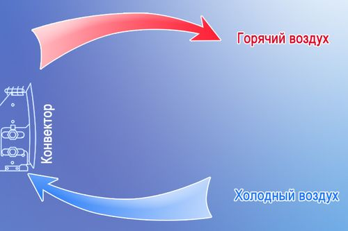 Принцип работы ковектора