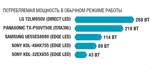 Мощность разных моделей телевизоров