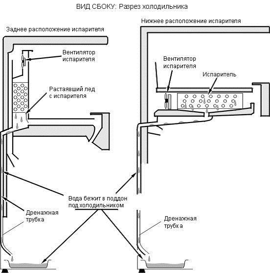 Варианты расположения дренажной трубки
