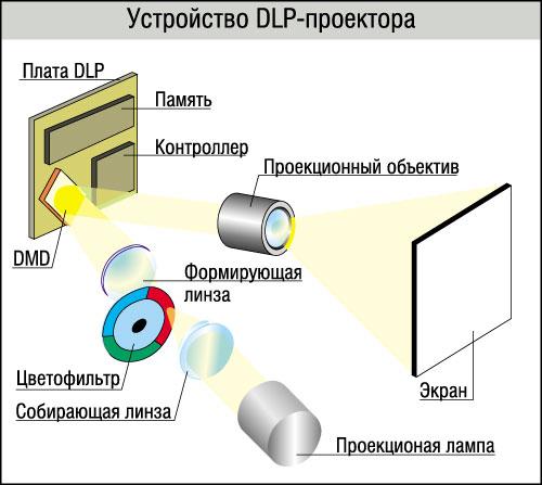 DLP устройство