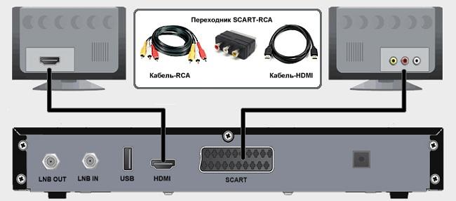 При помощи RCA-кабеля
